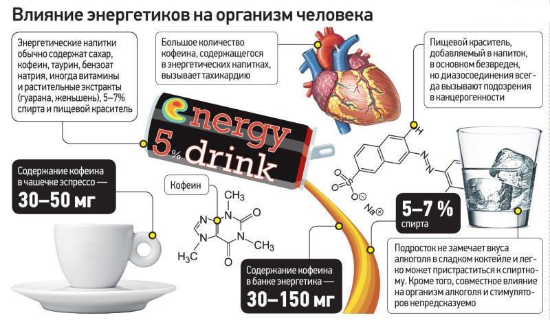 Зависимость от энергетических напитков